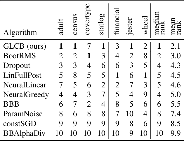 Figure 4 for Online Learning in Contextual Bandits using Gated Linear Networks