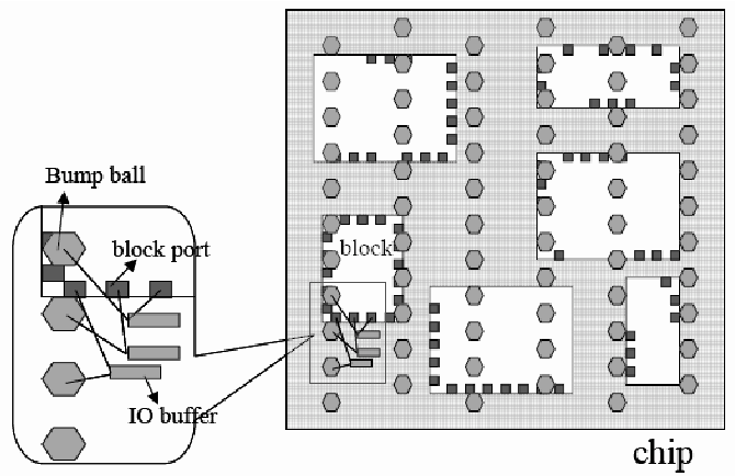 Fig. 1. Area-I/O RDL layout in [1]. Nets from block ports are first assigned to I/O buffers in chip-level, then routed to bump pads in package-level.