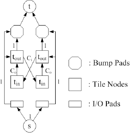 Fig. 5. Capacities of flow network. Tile nodes are splitted into two, tin and tout, to handle the capacities correctly.