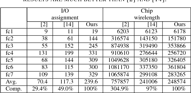TABLE II COMPARISON BETWEEN [2], [14], AND OURS IN CHIP-LEVEL. THE NUMBER OF MATCHED I/O PADS IS LABELED AS I/O ASSIGNMENT. OUR RESULTS ARE MUCH BETTER THAN [2] AND [14].