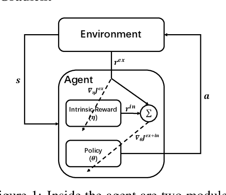 Figure 1 for On Learning Intrinsic Rewards for Policy Gradient Methods