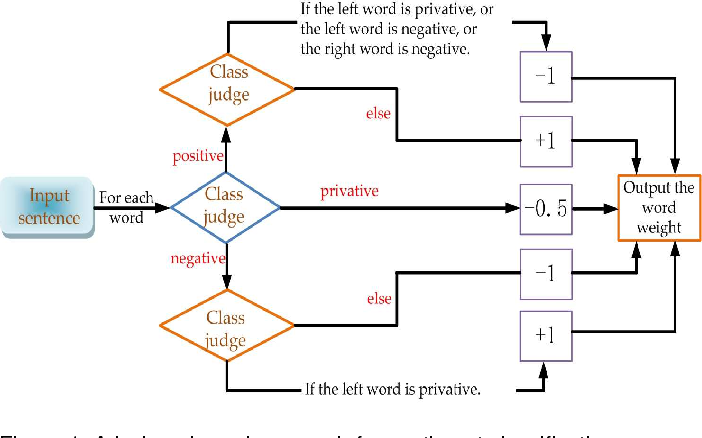 Figure 1 for $ρ$-hot Lexicon Embedding-based Two-level LSTM for Sentiment Analysis