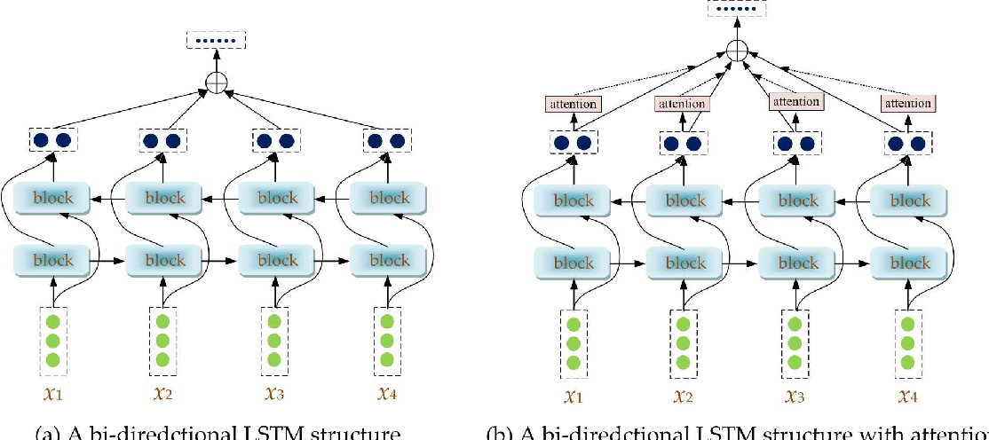 Figure 3 for $ρ$-hot Lexicon Embedding-based Two-level LSTM for Sentiment Analysis