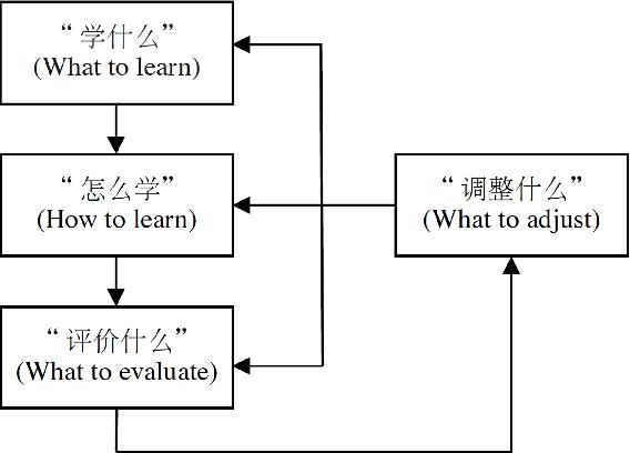 "Figure 2 for ""Ge Shu Zhi Zhi"": Towards Deep Understanding about Worlds"