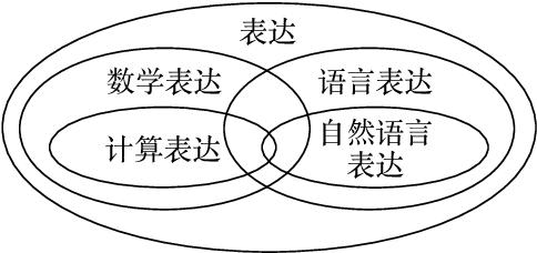 "Figure 4 for ""Ge Shu Zhi Zhi"": Towards Deep Understanding about Worlds"