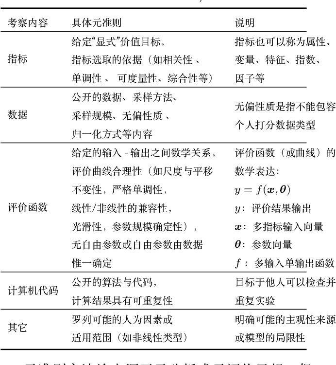 "Figure 3 for ""Ge Shu Zhi Zhi"": Towards Deep Understanding about Worlds"