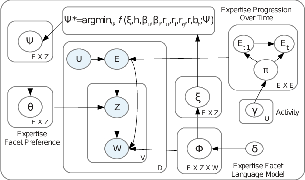 Figure 1 for Exploring Latent Semantic Factors to Find Useful Product Reviews