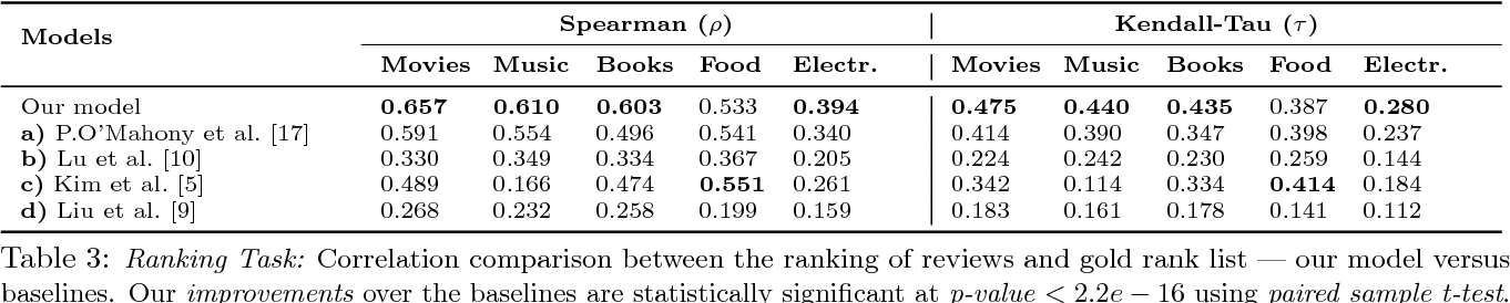 PDF] Exploring Latent Semantic Factors to Find Useful