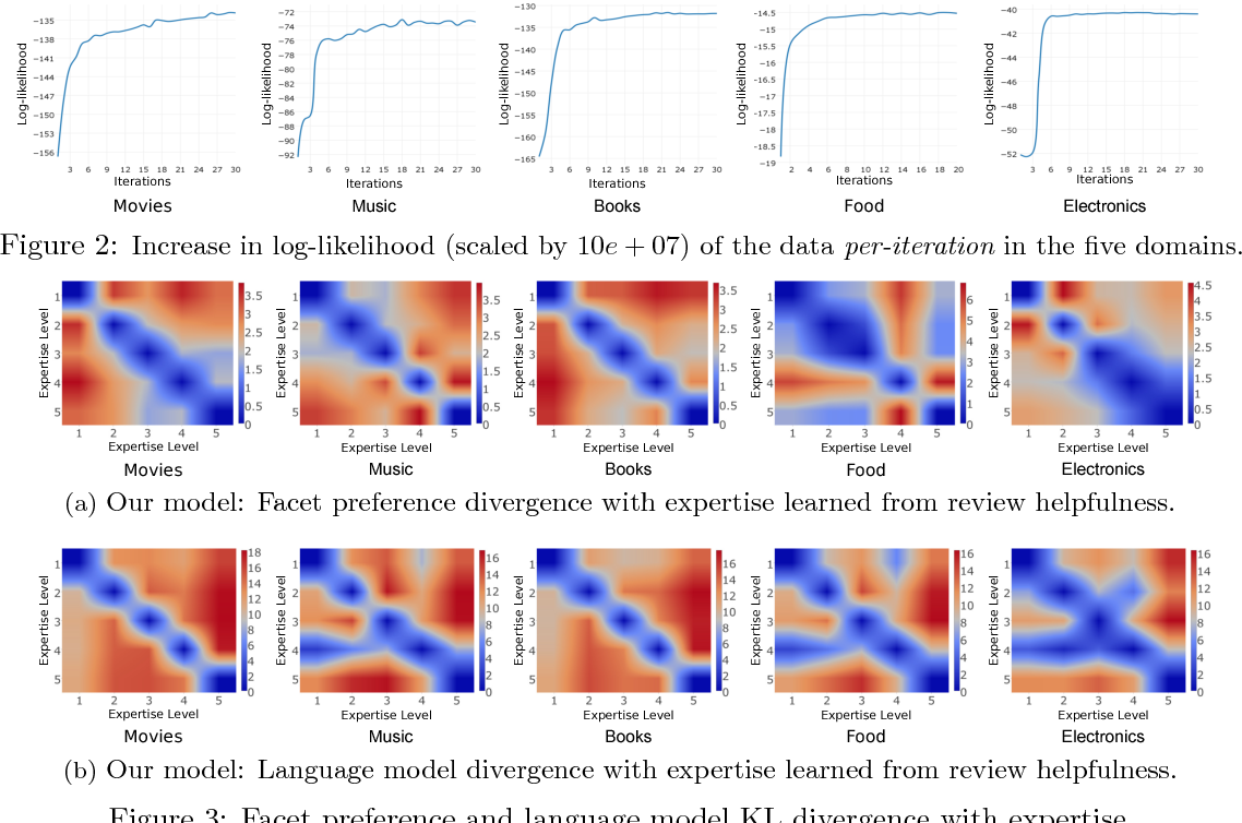 Figure 4 for Exploring Latent Semantic Factors to Find Useful Product Reviews