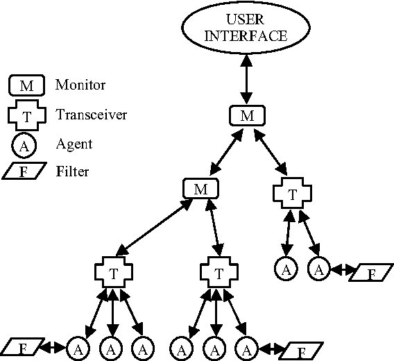Figure 2 From Cooperative Itinerant Agents Cia Security Scheme
