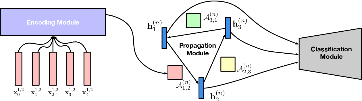 Figure 3 for Graph Neural Networks with Generated Parameters for Relation Extraction
