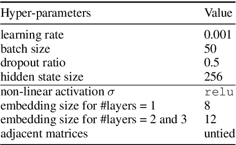 Figure 2 for Graph Neural Networks with Generated Parameters for Relation Extraction