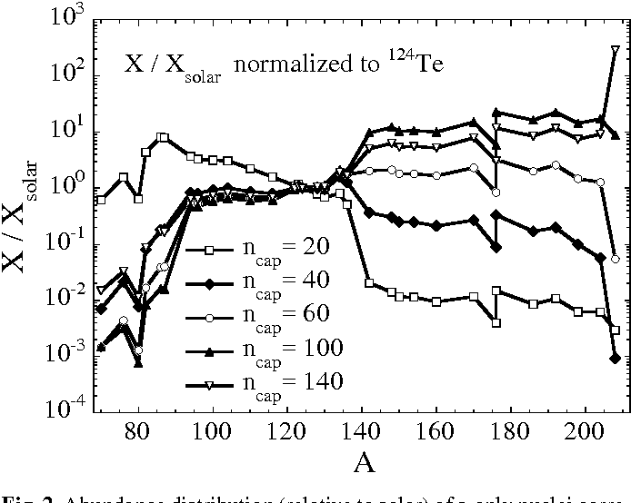 Figure 2 From Neutron Capture Nucleosynthesis In Agb Stars