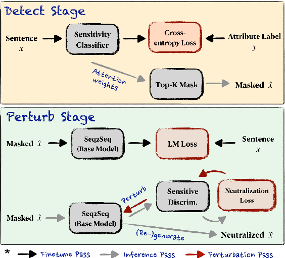 Figure 2 for Detect and Perturb: Neutral Rewriting of Biased and Sensitive Text via Gradient-based Decoding