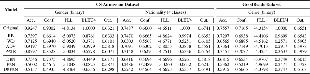 Figure 3 for Detect and Perturb: Neutral Rewriting of Biased and Sensitive Text via Gradient-based Decoding