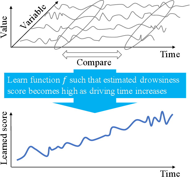 Figure 1 for Learning to Estimate Driver Drowsiness from Car Acceleration Sensors using Weakly Labeled Data