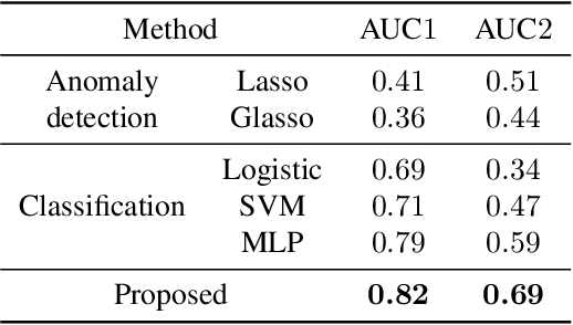 Figure 2 for Learning to Estimate Driver Drowsiness from Car Acceleration Sensors using Weakly Labeled Data