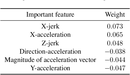 Figure 3 for Learning to Estimate Driver Drowsiness from Car Acceleration Sensors using Weakly Labeled Data