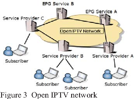 policy based service overlay iptv framework for open strategy