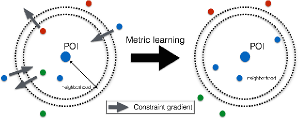 Figure 1 for Nonstationary Distance Metric Learning