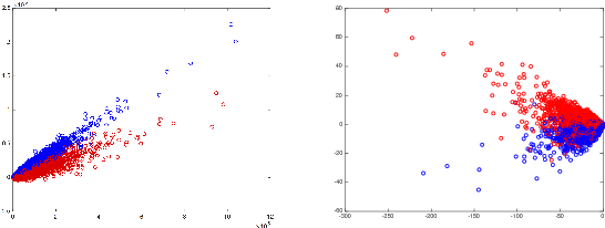 Figure 4 for Nonstationary Distance Metric Learning