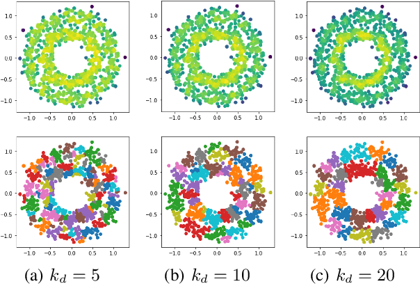 Figure 3 for Clustering Based on Graph of Density Topology