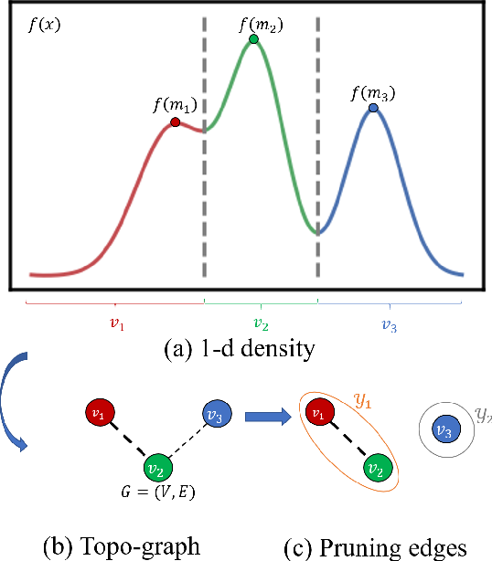 Figure 1 for Clustering Based on Graph of Density Topology