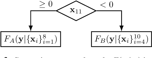 Figure 3 for Have We Learned to Explain?: How Interpretability Methods Can Learn to Encode Predictions in their Interpretations