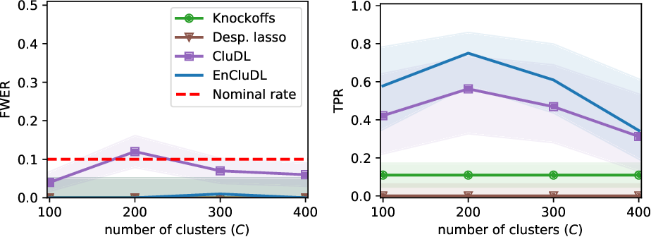 Figure 4 for Spatially relaxed inference on high-dimensional linear models