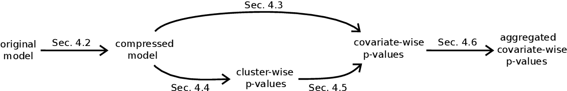 Figure 1 for Spatially relaxed inference on high-dimensional linear models