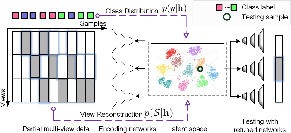 Figure 1 for Deep Partial Multi-View Learning