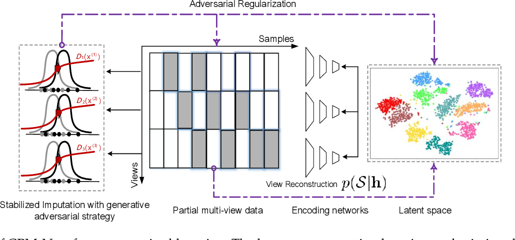 Figure 2 for Deep Partial Multi-View Learning
