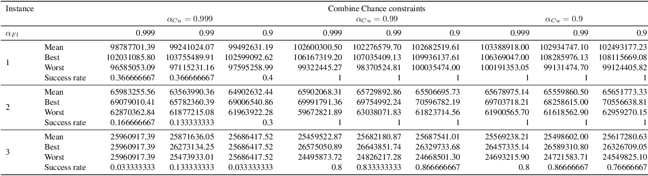 Figure 4 for Heuristic Strategies for Solving Complex Interacting Stockpile Blending Problem with Chance Constraints