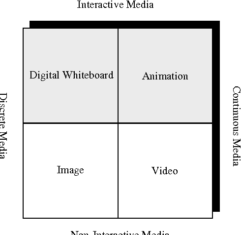 Fig. 1. Examples of Media Types