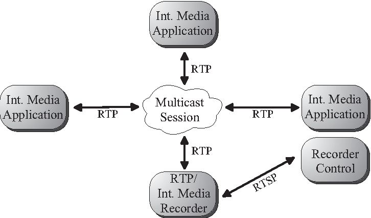 Fig. 3. Scenario for the Recording of an RTP Session