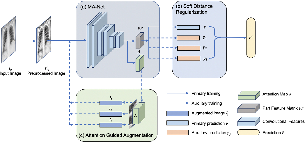 Figure 1 for Multiscale Attention Guided Network for COVID-19 Detection Using Chest X-ray Images