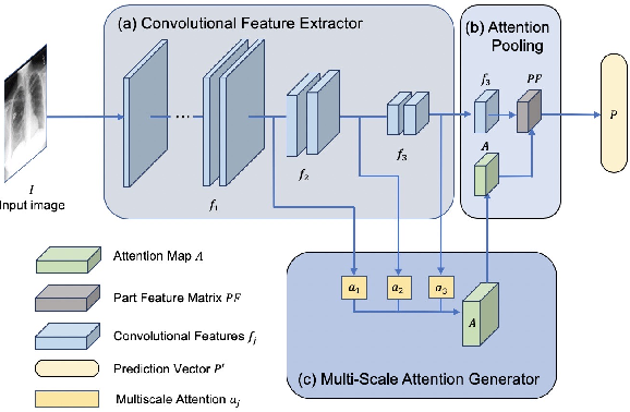 Figure 3 for Multiscale Attention Guided Network for COVID-19 Detection Using Chest X-ray Images