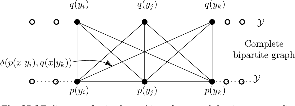 Figure 1 for On The Chain Rule Optimal Transport Distance