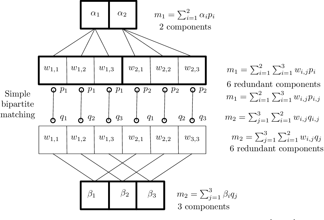 Figure 3 for On The Chain Rule Optimal Transport Distance
