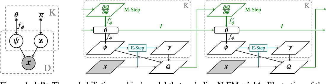 Figure 1 for Neural Expectation Maximization