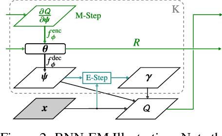 Figure 3 for Neural Expectation Maximization