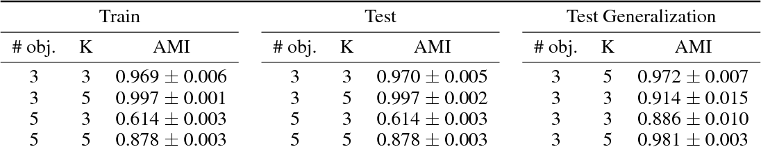 Figure 2 for Neural Expectation Maximization
