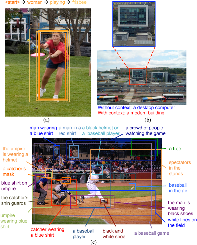 Figure 1 for Dense Captioning with Joint Inference and Visual Context