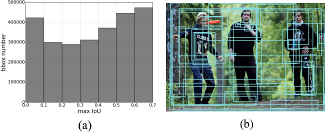 Figure 3 for Dense Captioning with Joint Inference and Visual Context