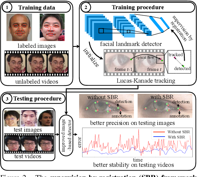 Figure 3 for Supervision-by-Registration: An Unsupervised Approach to Improve the Precision of Facial Landmark Detectors