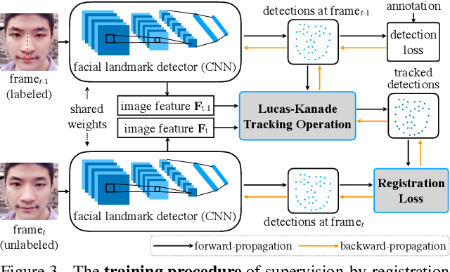 Figure 4 for Supervision-by-Registration: An Unsupervised Approach to Improve the Precision of Facial Landmark Detectors