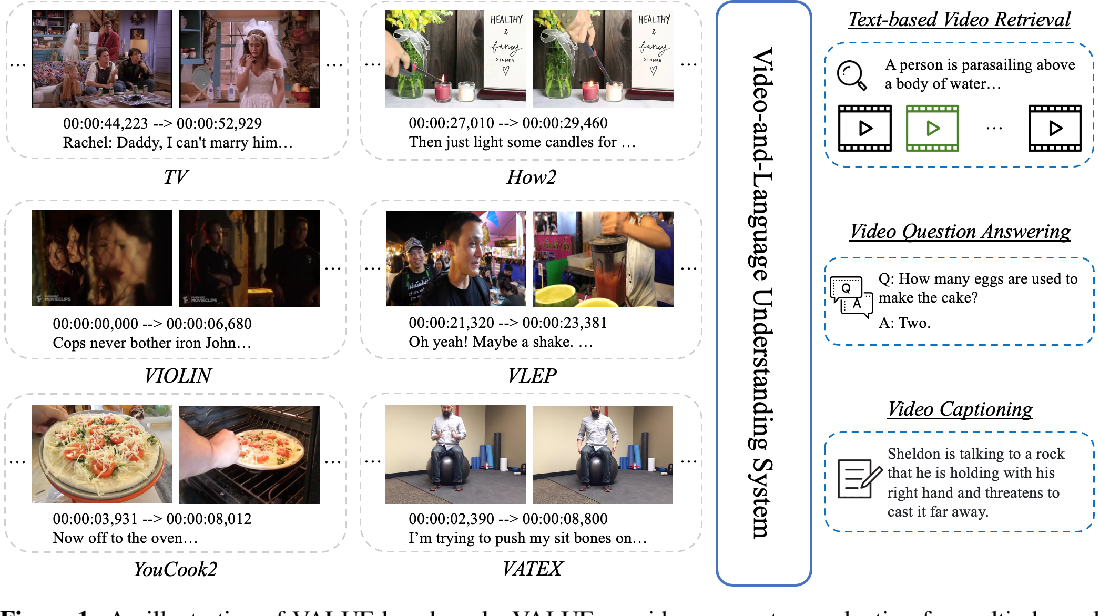 Figure 2 for VALUE: A Multi-Task Benchmark for Video-and-Language Understanding Evaluation