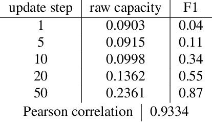 Figure 3 for Emergence of Separable Manifolds in Deep Language Representations