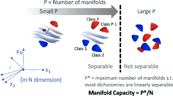 Figure 1 for Emergence of Separable Manifolds in Deep Language Representations