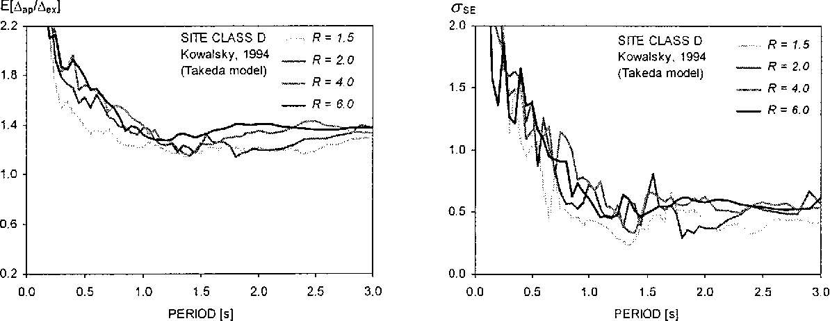 Fig. 7. Mean and standard errors computed for Kow